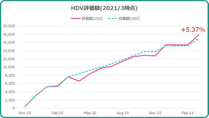 2021年3月までのHDV運用成績について