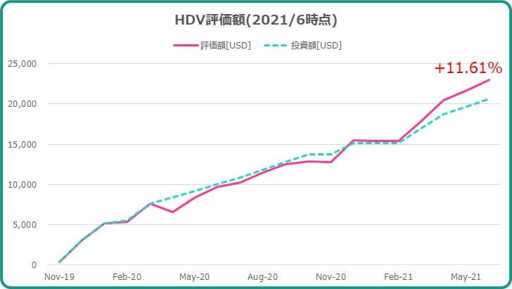 2021年6月までのHDV運用成績について
