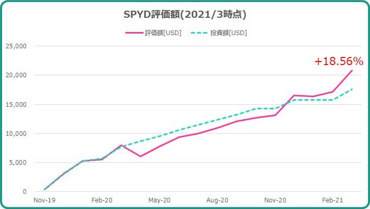 2021年3月までのSPYD運用成績について