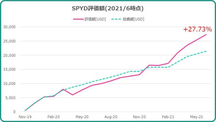 2021年6月までのSPYD運用成績について